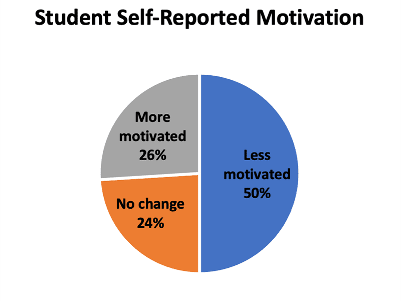 Graphic on Student Self-Reported Motivation
