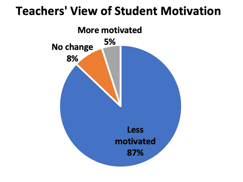 Graphic on Teachers' View of Student Motivation